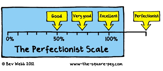 The perfectionist scale - atelophobia