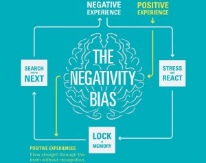 Infographic on Negativity Bias